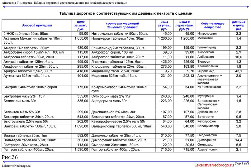 препараты дженерики таблица